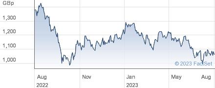 BIG YELLOW GRP performance chart