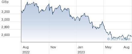 BR.AMER.TOB. performance chart