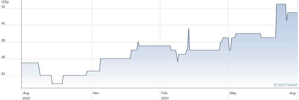 LON.FIN&INV.GRP performance chart