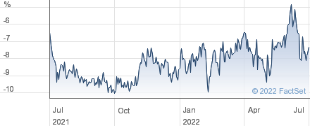 EDIN.INV.TST. performance chart
