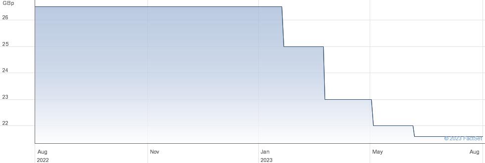 OXF.TECH.2 VCT performance chart