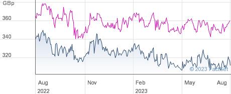 JPMOR. JAP.SML performance chart