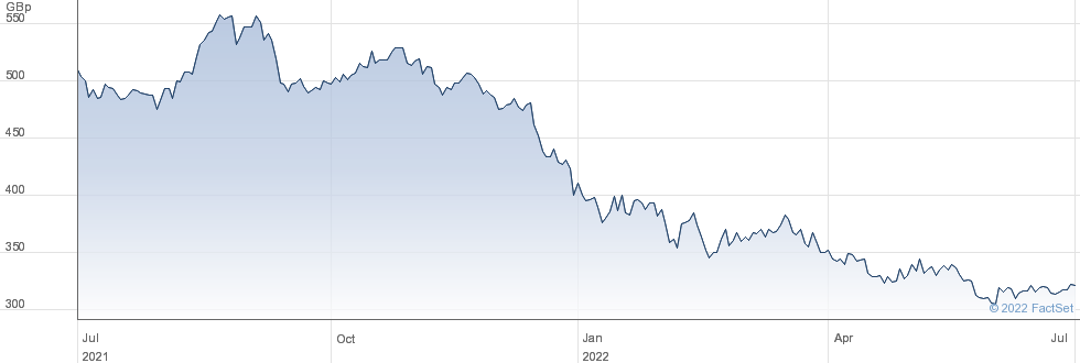 JPM JAP SML G&I performance chart