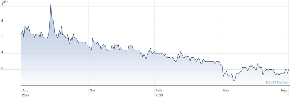 EURASIA MINING performance chart