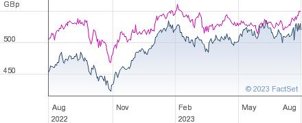 FIDELITY ASIAN performance chart