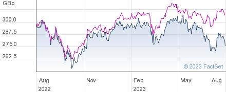 DUNEDIN INC. performance chart