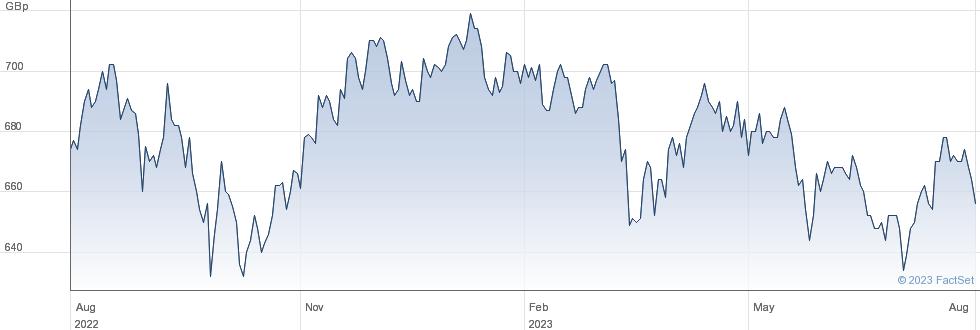 JPMORGAN CLAV performance chart