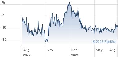 JPMorgan Chinese Investment Trust plc Share Price (JMC) Ordinary 25p