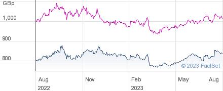 JPMOR INDIAN performance chart