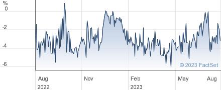 F&C CAP&INC performance chart
