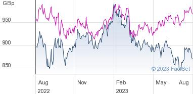 F&C Investment Trust plc Share Price (FCIT) Ordinary 25p | FCIT