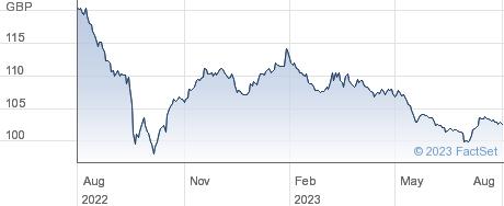 LEG&GEN.5.875% performance chart