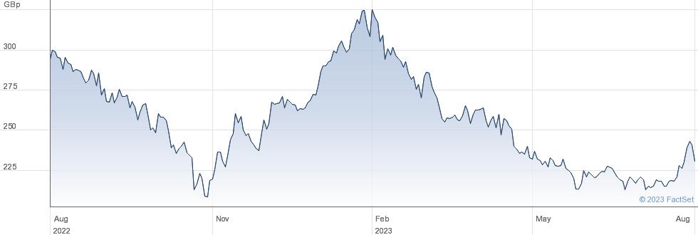 BAILLIE GIF. CH performance chart