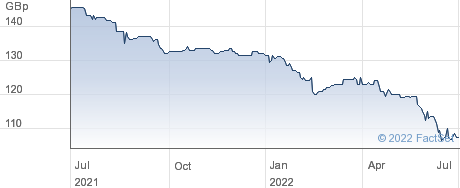 GEN.ACC.7SE.PF performance chart