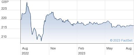 BR.TEL.3.50%N25 performance chart