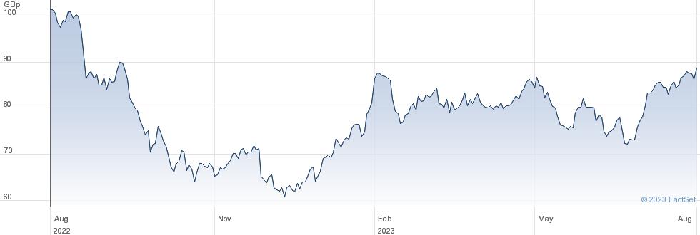 GREENCORE GRP. performance chart