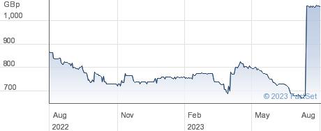 GRESHAM HSE. performance chart