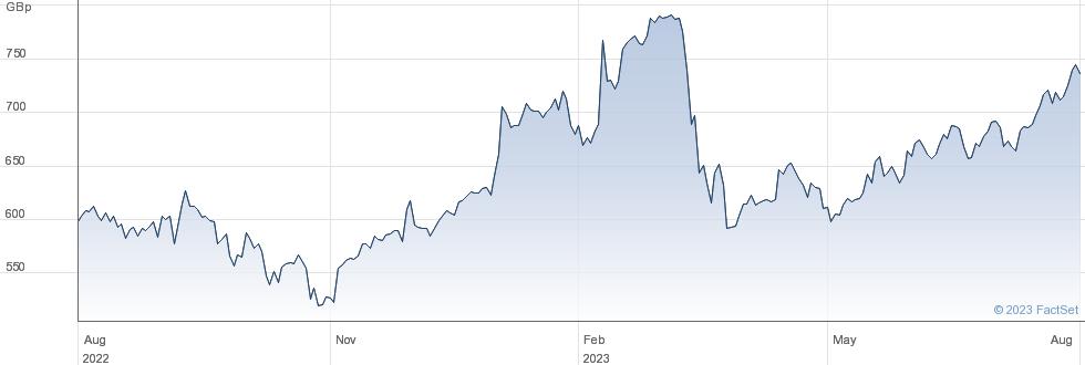 STAND.CHART. performance chart