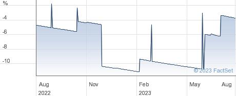 MAVEN INCOME 1 performance chart
