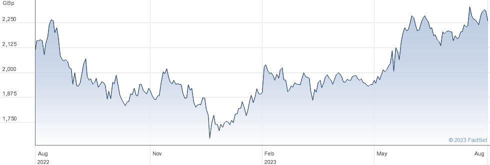POLAR CAP. performance chart