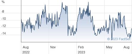 ARTEMIS ALPHA performance chart