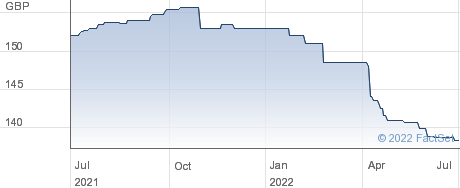 SKIP.B.S PIB performance chart