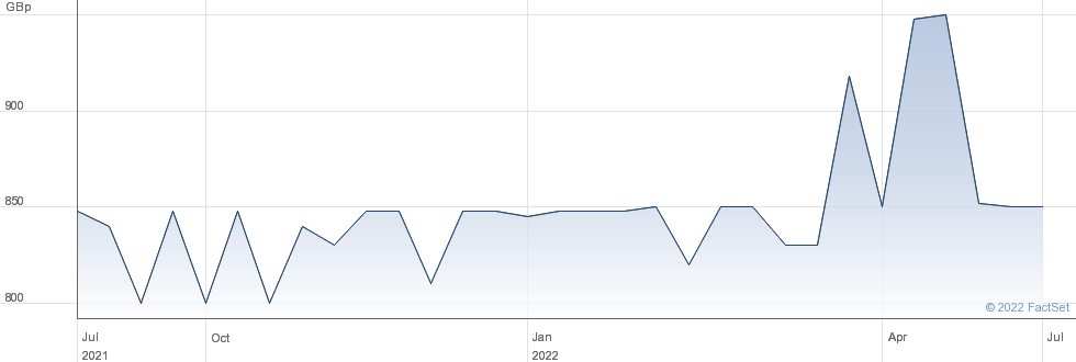 Hydro Hotel Eastbourne PLC performance chart