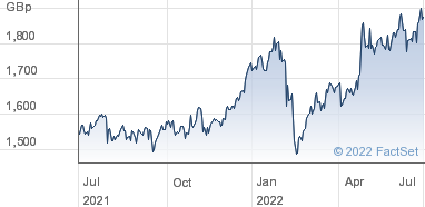 Imperial Brands Group Share Price (IMB) Ordinary 10p   IMB