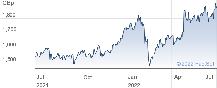 IMP.BRANDS performance chart