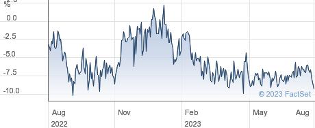 INT.BIOTECH. performance chart