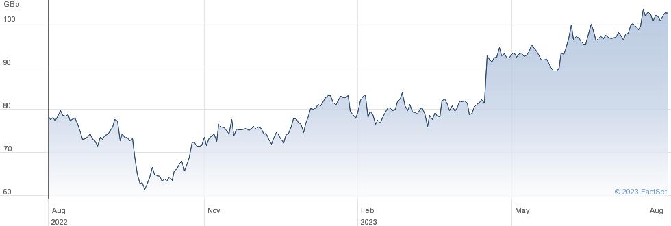 MITIE GRP. performance chart
