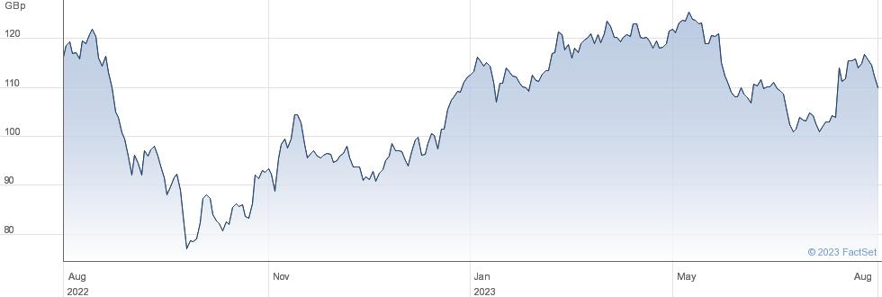 JOHNSON SERV. performance chart
