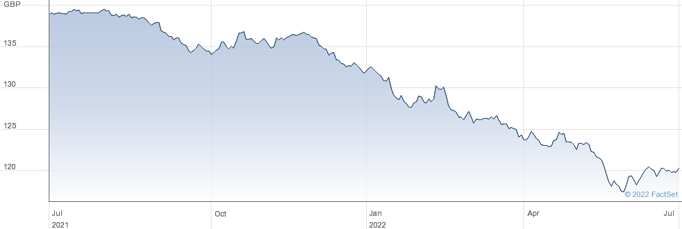 ANGLIANWTR6.625 performance chart