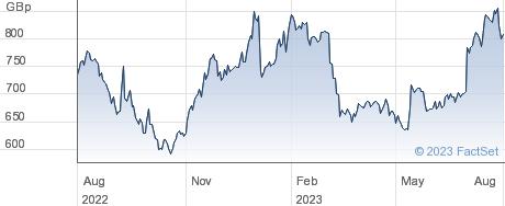 KELLER GRP. performance chart