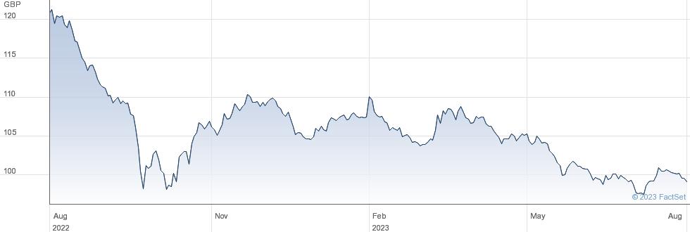 4 1/4% 32 performance chart