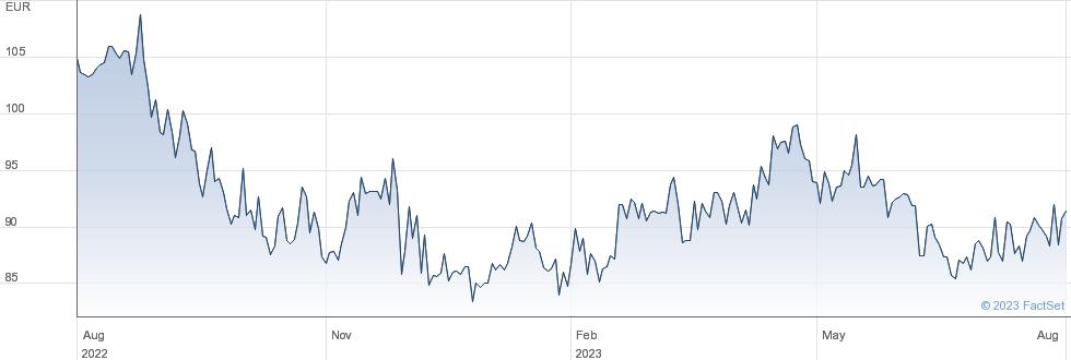 KERRY GRP.'A' performance chart