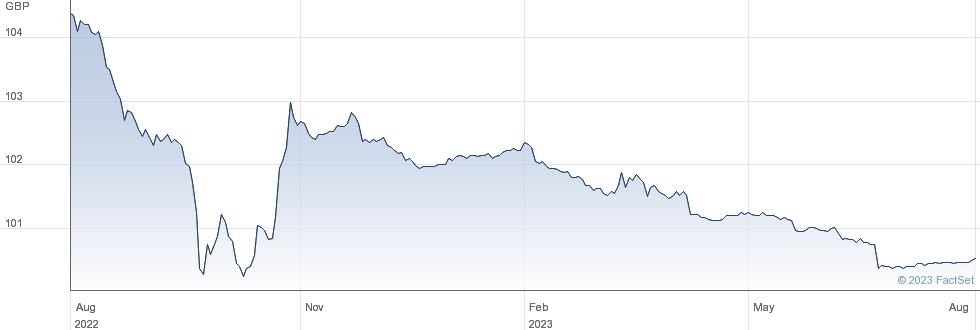 NAT.GRID 5.875% performance chart