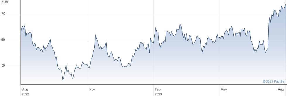 KINGSPAN GRP. performance chart
