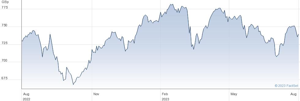 ISH COREFTSE100 performance chart