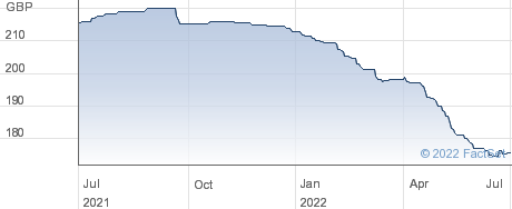 LEEDSBUILD.PIBS performance chart