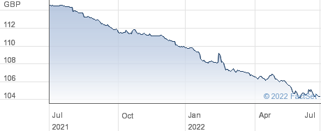 SEVERN T.6E% performance chart