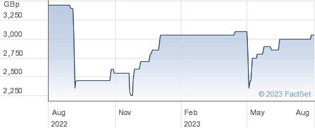 LON.SEC performance chart