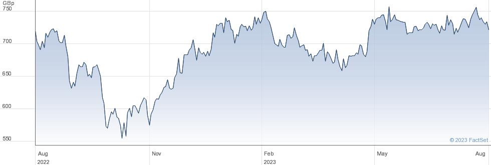 RENEW HOLDINGS performance chart