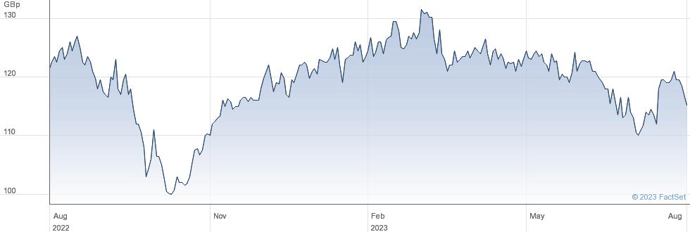 LOWLAND INV. performance chart