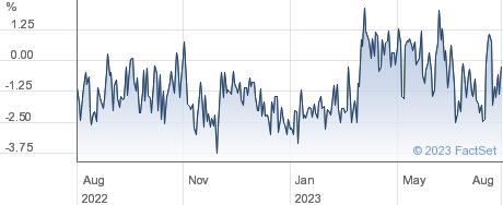 MARTIN C.GLBL performance chart