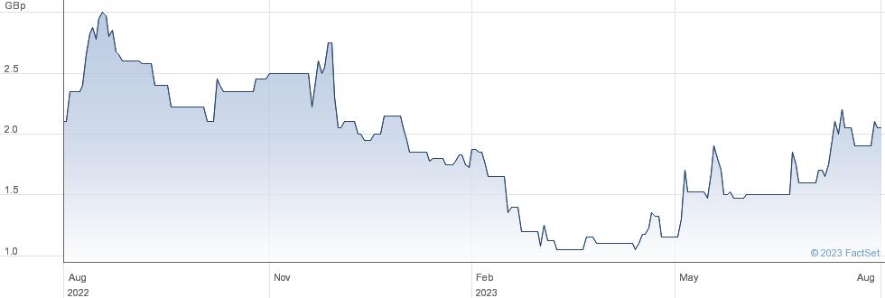 MARECHALE CAP. performance chart