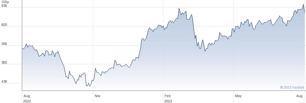 HSBC HLDGS.UK performance chart
