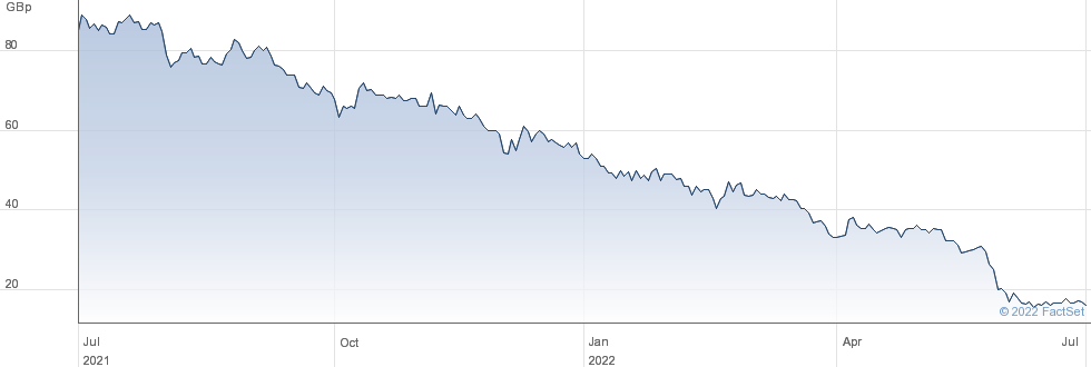 MCBRIDE performance chart