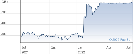 MENZIES(J) performance chart
