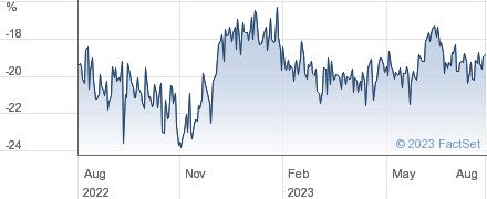 AB NEW INDIA performance chart
